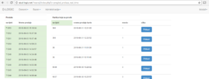 Online softver naplata karata kontrola pristupa